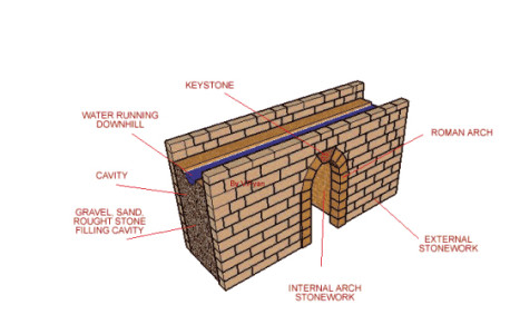 Structure of a Roman Wall/Arch